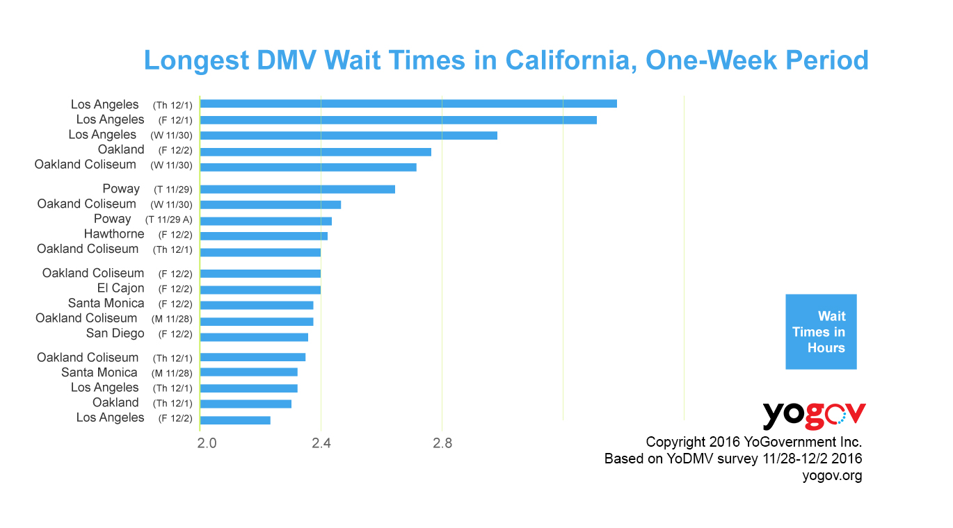 The longest California DMV wait times according to YoGov