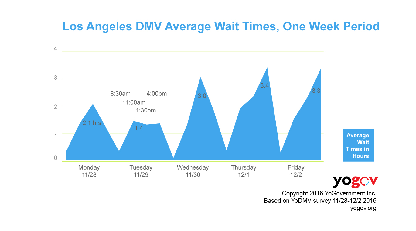Daily average wait time at Los Angeles DMV from a week (11/28/2016 - 12/2/2016)