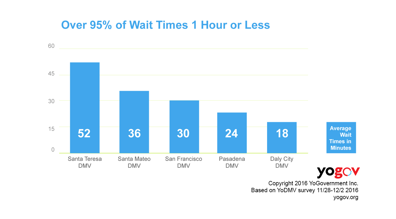 DMVs with over 95% of appointments with less than an hour's wait
