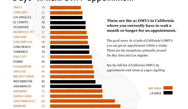 The 21 California DMV's with the Longest Appointment Wait Times