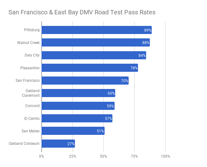 San Francisco and Oakland DMV Road Test Pass Rates - YoGov