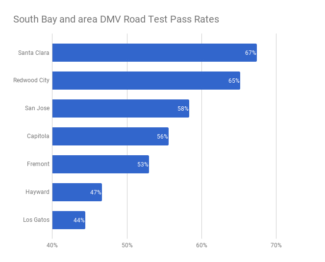 South Bay and San Jose DMV Road Test Pass Rates - YoGov