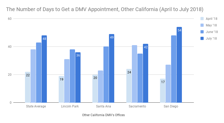 DMV Appointment Wait Times in California