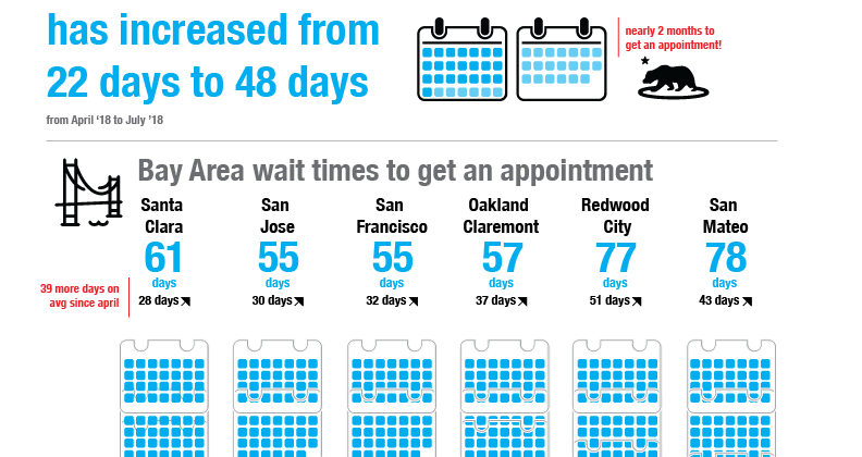 Finding it impossible to get a timely DMV appointment in California? Here's why!