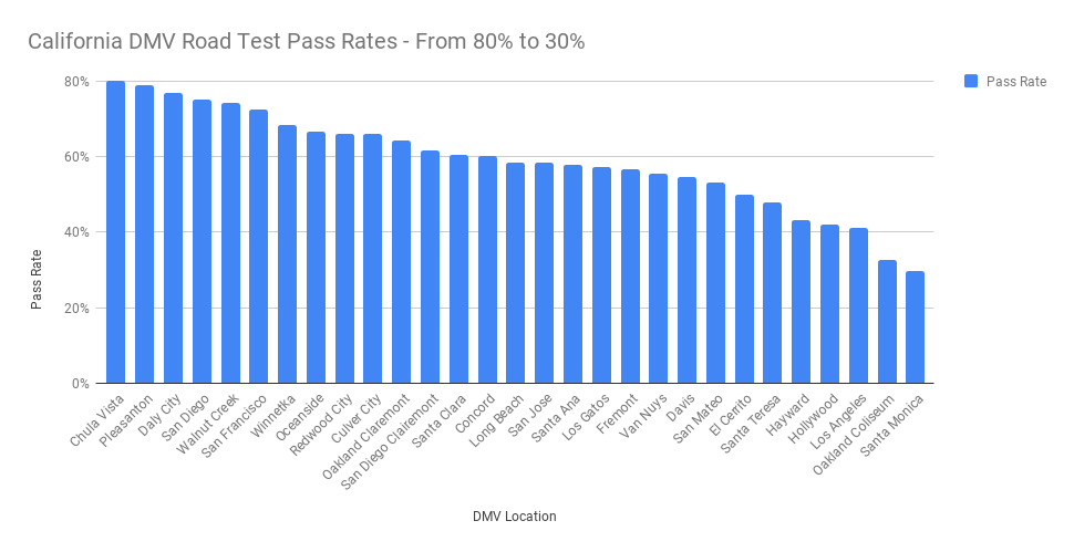 California DMV Road Test Pass Rates - Automating Government Services