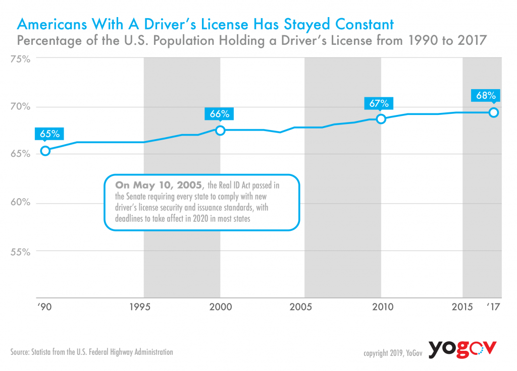 Americans with Drivers License Has Stayed Constant-01