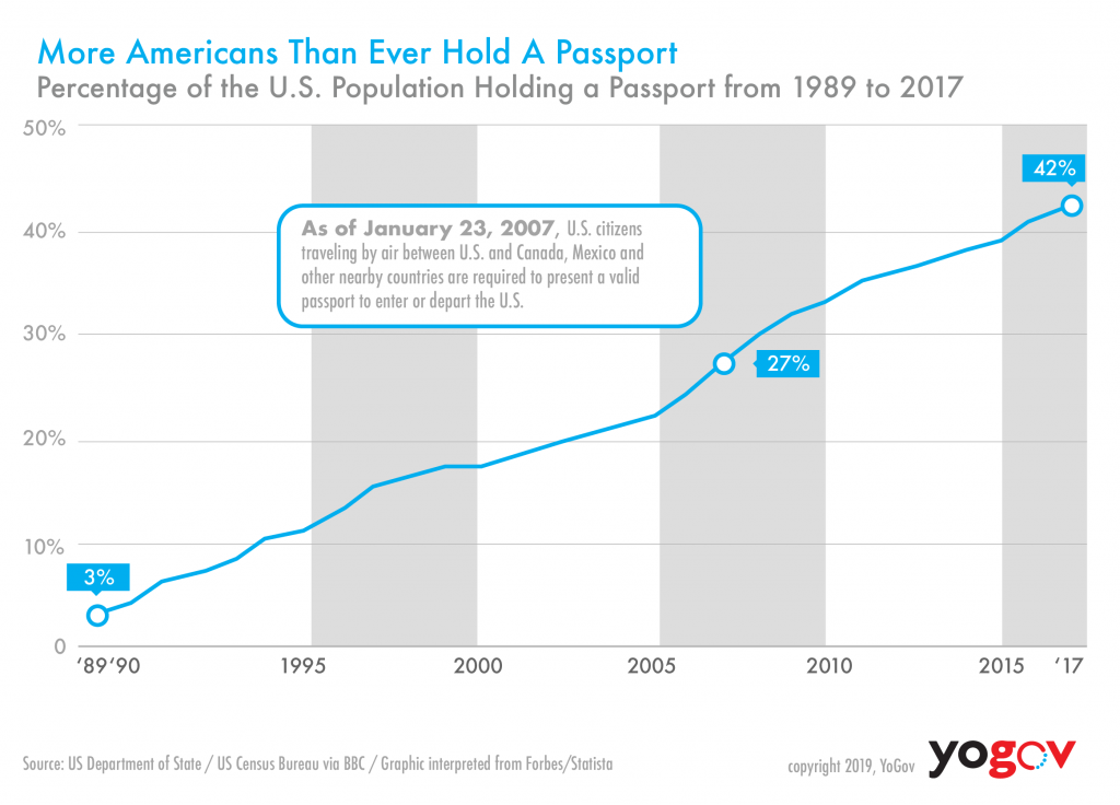 More Americans Than Ever Hold A Passport - Graphic